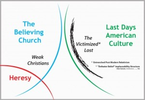 "The Believing Church ""against"" a  growing tide of heresy with weak Christians and the victimized lost hanging in the balance."